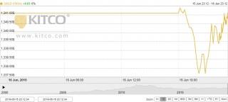 Thị trường vàng 17/6: Nhà đầu tư tiếp tục đặt niềm tin vào vàng