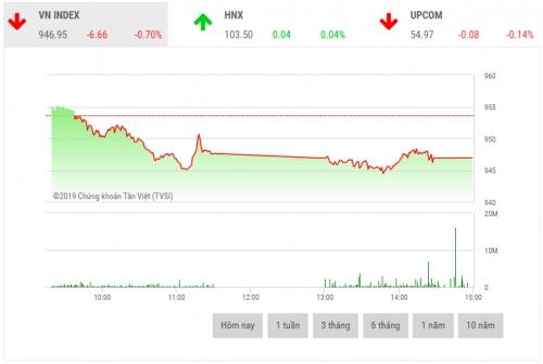 Chứng khoán chiều 17/6: Cổ phiếu nhóm VN30 lao dốc mạnh
