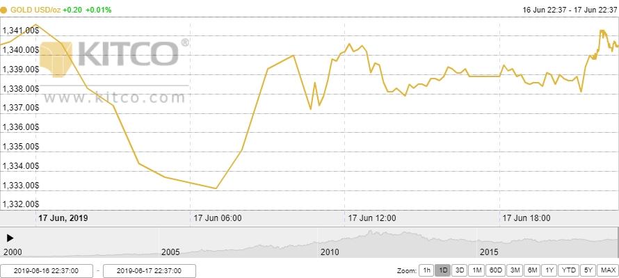 Thị trường vàng 18/6: Giảm nhẹ trước sức ép từ đồng USD