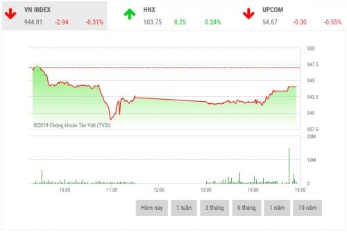 Chứng khoán chiều 18/6: Áp lực bán cao đẩy nhiều cổ phiếu trụ cột giảm sâu