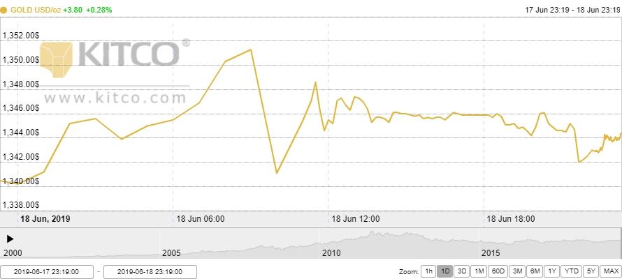 Thị trường vàng 19/6: Cao nhất trong vòng 4 tháng