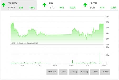 Chứng khoán chiều 19/6: Sắc xanh chiếm ưu thế, VN-Index tăng gần 6 điểm
