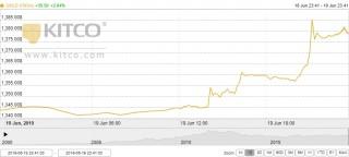 Thị trường vàng 20/6: Tăng 'chóng mặt', vượt xa ngưỡng 38 triệu đồng/lượng