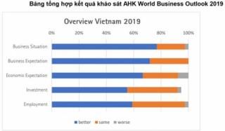 Việt Nam: Điểm đến đầu tư của doanh nghiệp Đức