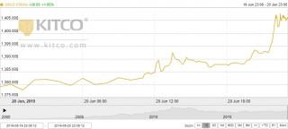 Thị trường vàng 21/6: Tiếp tục 'thăng hoa', vượt mốc 39 triệu đồng/lượng