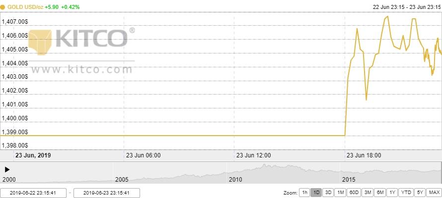 Thị trường vàng 24/6: Vàng trong nước tiếp đà tăng nhẹ