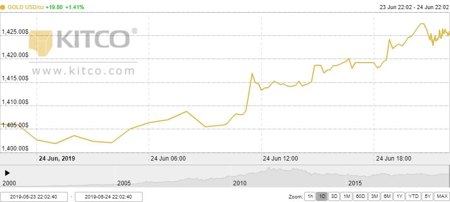 Thị trường vàng 25/6: Bất ổn địa chính trị đẩy giá vàng lên đỉnh 6 năm