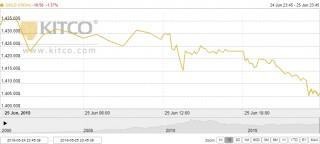 Thị trường vàng 26/6: Dứt đà tăng, rời đỉnh 6 năm trên thị trường thế giới
