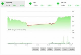 Chứng khoán chiều 28/6: Dòng tiền chảy mạnh, cổ phiếu trụ cột bật tăng