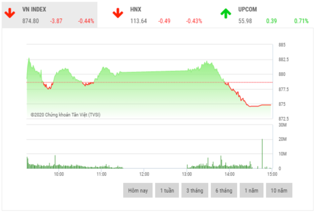 Chứng khoán chiều 2/6: VHM, BID, HPG gây áp lực lên thị trường