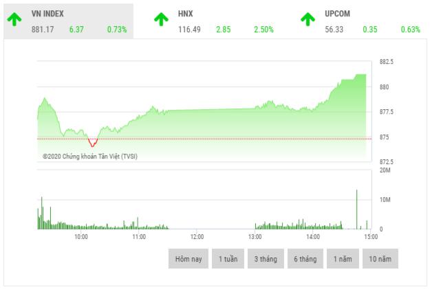 Chứng khoán chiều 3/6: Cổ phiếu khu công nghiệp, dầu khí, bán lẻ hồi phục