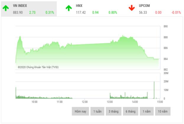 Chứng khoán chiều 4/6: Nhiều cổ phiếu midcap và penny tăng hết biên độ