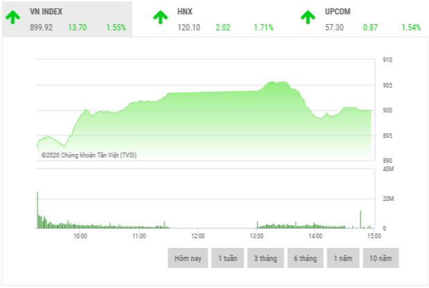 Chứng khoán chiều 8/6: Thanh khoản tăng đột biến, đạt hơn 10.000 tỷ đồng