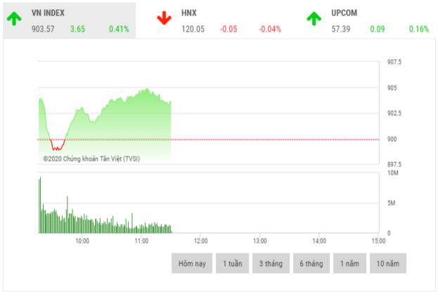 Chứng khoán sáng 9/6: Nhiều cổ phiếu vốn hoá nhỏ bứt phá