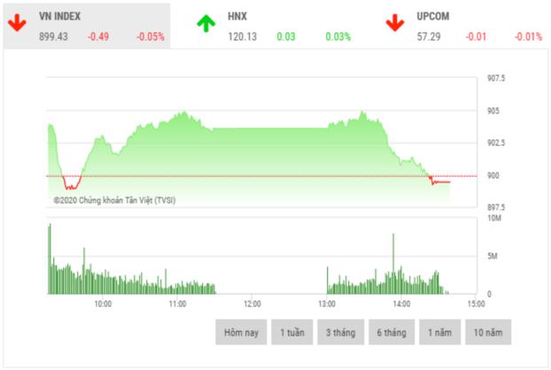 Chứng khoán chiều 9/6: Dòng tiền đổ vào các mã cổ phiếu penny