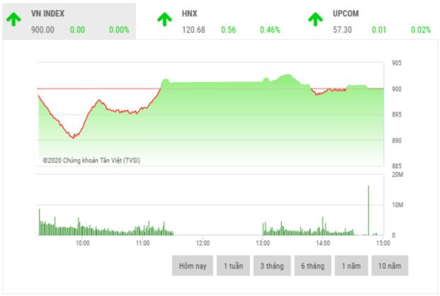 Chứng khoán chiều 10/6: Cổ phiếu midcap và penny hút dòng tiền