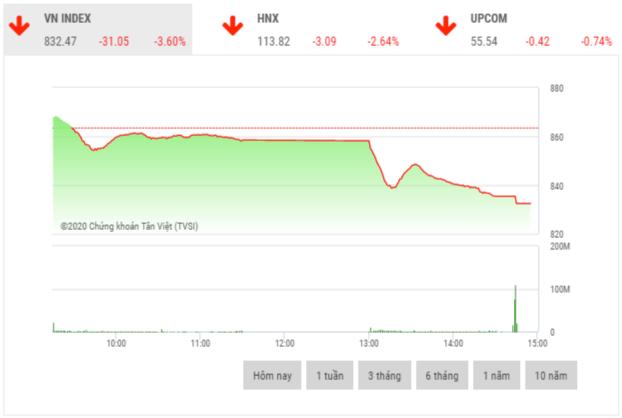 Chứng khoán chiều 15/6: Giao dịch thỏa thuận VHM tăng đột biến, VN-Index giảm hơn 31 điểm