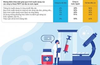 Nhân sự ngành Dược: Thiếu hụt và những giải pháp cải thiện