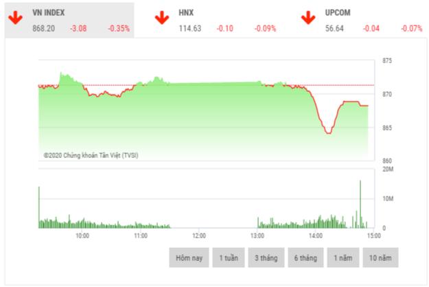 Chứng khoán chiều 23/6: VIC, BID và VHM kìm hãm thị trường