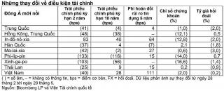 Covid-19 tiếp tục kìm hãm thị trường trái phiếu khu vực Đông Á mới nổi