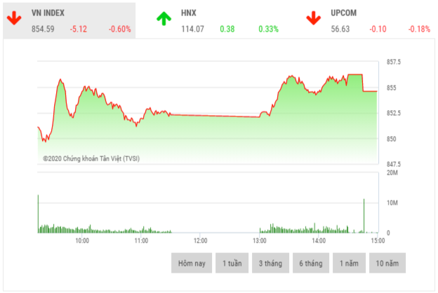 Chứng khoán chiều 25/6: Cổ phiếu midcap và penny hút dòng tiền