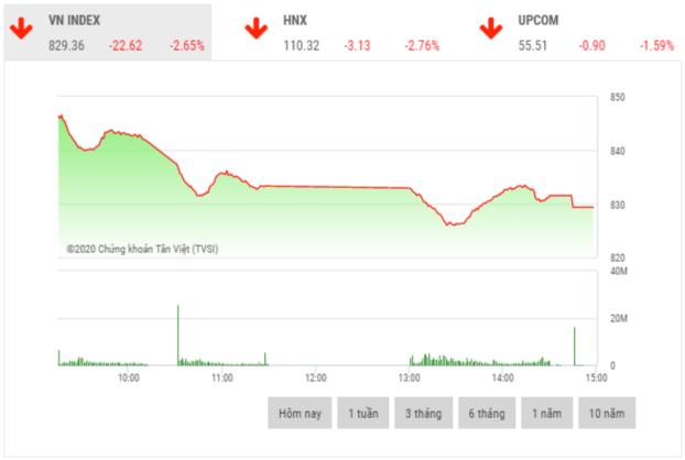 Chứng khoán chiều 29/6: VN-Index mất hơn 22 điểm trong phiên đầu tuần