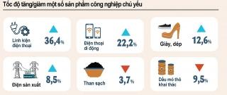 Tăng trưởng GDP 6 tháng đạt khoảng 5,8%