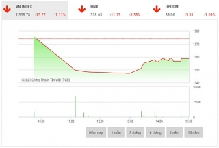 Chứng khoán chiều 7/6: Lực cầu bắt đáy gia tăng ở nhiều cổ phiếu trụ cột