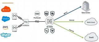 Fortinet công bố tích hợp công nghệ Secure SD-WAN vào Trung tâm kết nối mạng của Google Cloud