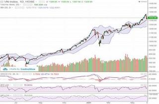 Cổ phiếu ngân hàng hồi phục, VN-Index tăng hơn 13 điểm