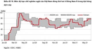 HSBC: Khống chế dịch bệnh nhanh chóng để đạt được mục tiêu tăng trưởng