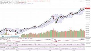 Cổ phiếu mid-cap và penny suy yếu, VN-Index giảm nhẹ hơn 3 điểm