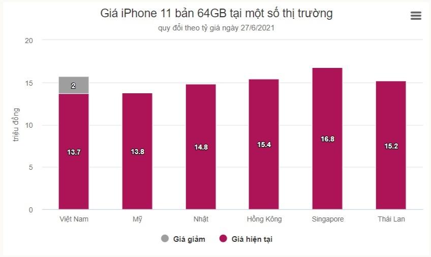 iphone 11 tai viet nam re nhat the gioi