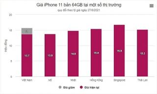 iPhone 11 tại Việt Nam rẻ nhất thế giới