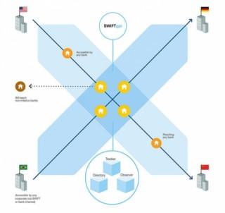 Vietcombank tham gia sáng kiến đổi mới thanh toán toàn cầu