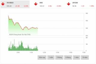Chứng khoán sáng 2/7: Nhà đầu tư bi quan, thị trường lao dốc