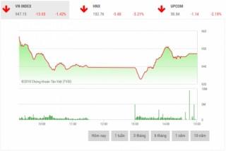 Chứng khoán chiều 2/7: Sắc đỏ áp đảo, VN-Index tiếp tục mất điểm