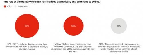 Số hóa trong quản lý nguồn vốn giúp DN tránh rủi ro