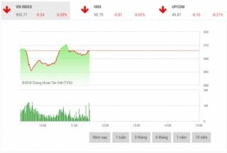 Chứng khoán sáng 4/7: VHM và VIC không cứu được thị trường
