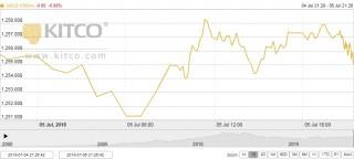 Thị trường vàng ngày 6/7: Tiếp đà tăng nhẹ