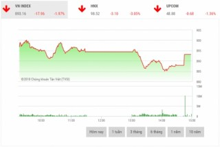 Chứng khoán chiều 11/7: Cổ phiếu vốn hóa lớn đua nhau giảm sâu