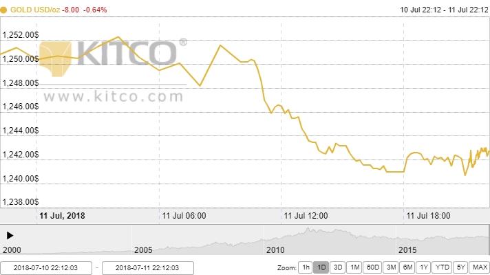 Thị trường vàng ngày 12/7: Ngày càng chìm sâu