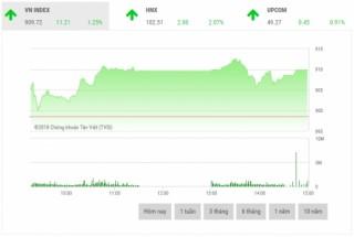 Chứng khoán chiều 13/7: Cổ phiếu ngân hàng nâng đỡ thị trường