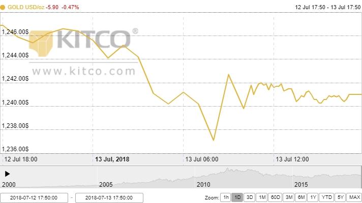 Thị trường vàng ngày 14/7: Tiếp tục lao dốc trước căng thẳng Mỹ - Trung