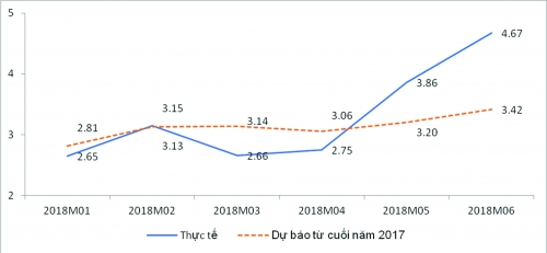Hai kịch bản lạm phát 2018: Nhiều khả năng chỉ ở mức 3,4-3,5%