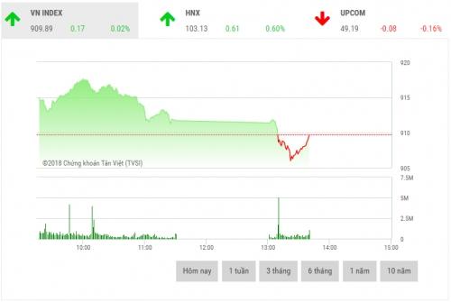 Chứng khoán sáng 16/7: Dòng tiền vẫn chưa nhập cuộc thị trường