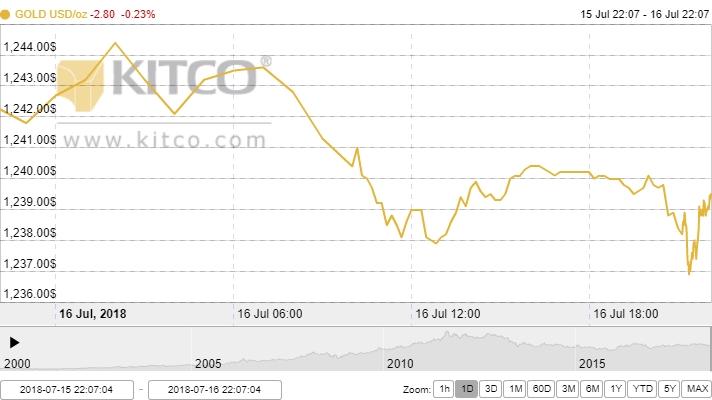 Thị trường vàng ngày 17/7: Chìm sâu trong u ám
