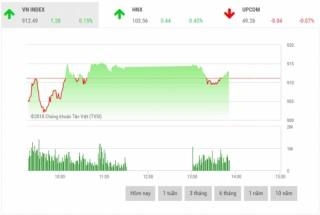 Chứng khoán sáng 17/7: Cổ phiếu vốn hóa lớn phân hóa mạnh
