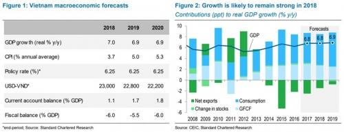 Standard Chartered nâng dự báo tăng trưởng năm 2018 lên 7%