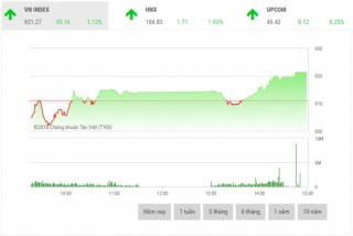 Chứng khoán chiều 17/7: Cổ phiếu ngân hàng bứt phá mạnh mẽ